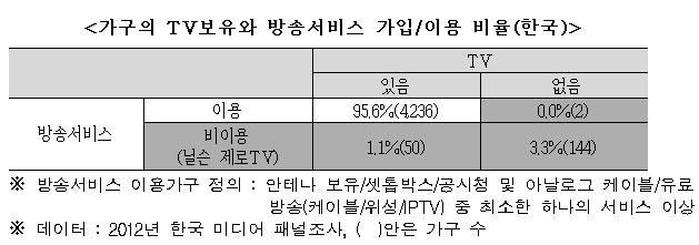 <가구의 TV보유와 방송서비스 가입/이용 비율(한국)>