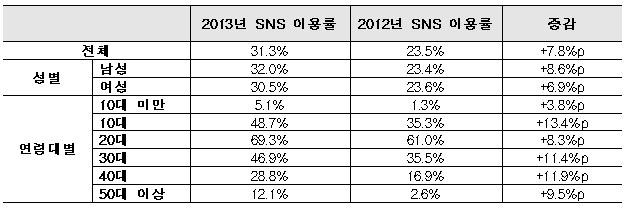 <2012∼2013년 SNS 이용률 추이>