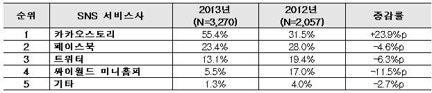 <2012~2013년 SNS 서비스사별 이용률 추이 (1순위 응답 기준)>