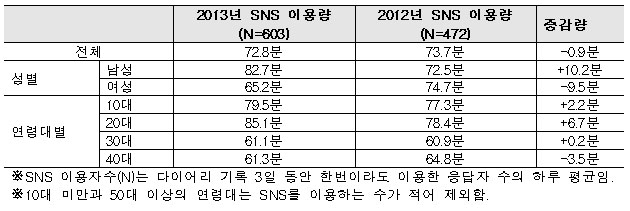 <2012~2013년 SNS 이용자의 하루 평균 이용량 추이>