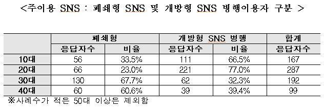주이용 SNS : 폐쇄형 SNS 및 개방형 SNS 병행이용자 구분