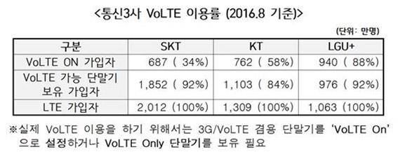 통신3사 VoLTE 이용률 (2016.8 기준)