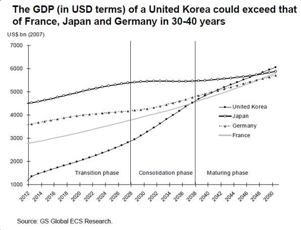 미국투자은행 골드만삭스 보고서 '통일 한국, 북한 리스크에 대한 재평가('09)