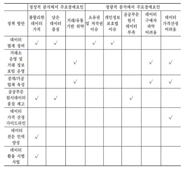 <장애요인 해소를 위한 정책 방안>(보고서149P 발췌)