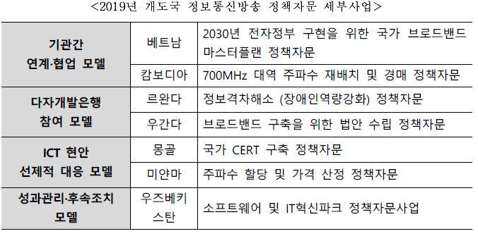 2019년 개도국 정보통신방송 정책자문 세부사업